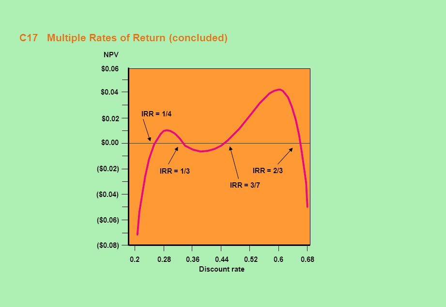 C17 Multiple Rates of Return (concluded)
