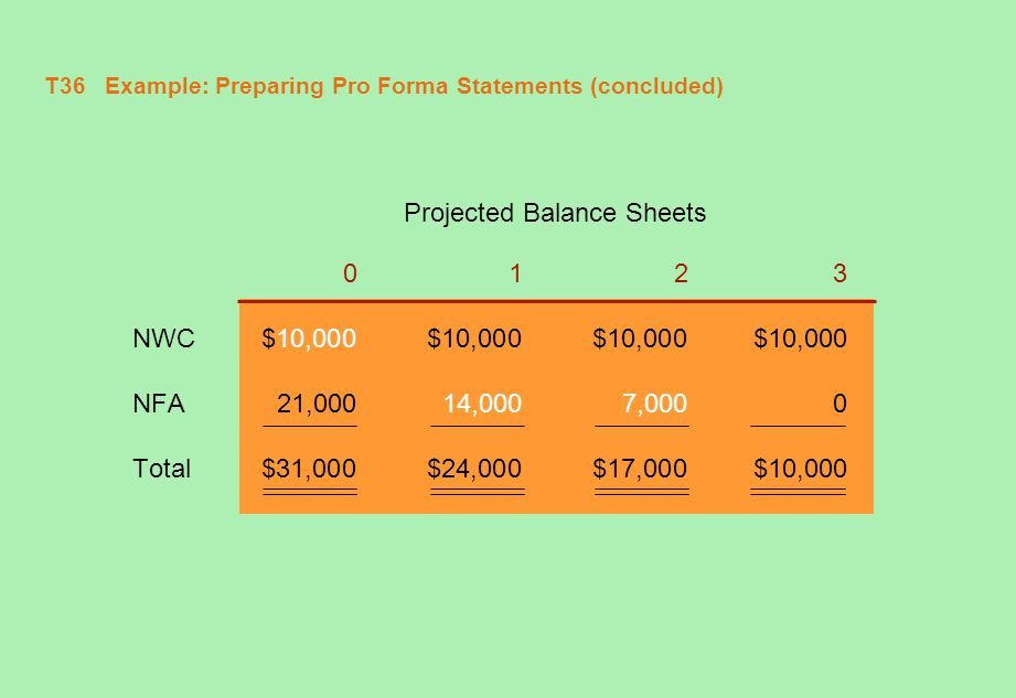 T36 Example: Preparing Pro Forma Statements (concluded)