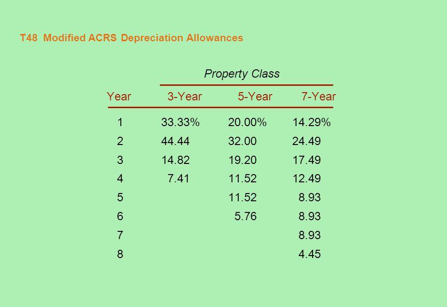T48 Modified ACRS Depreciation Allowances