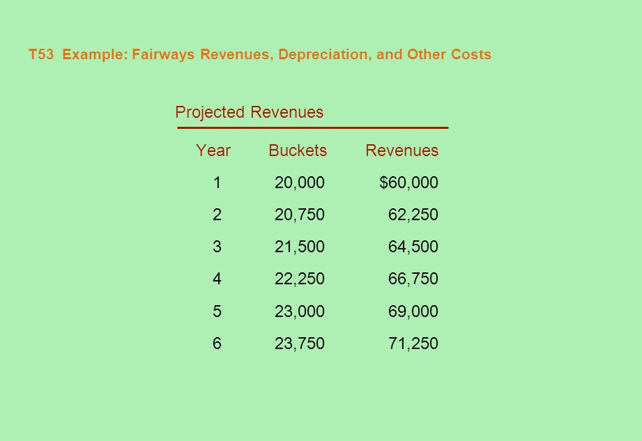 T53 Example: Fairways Revenues, Depreciation, and Other Costs