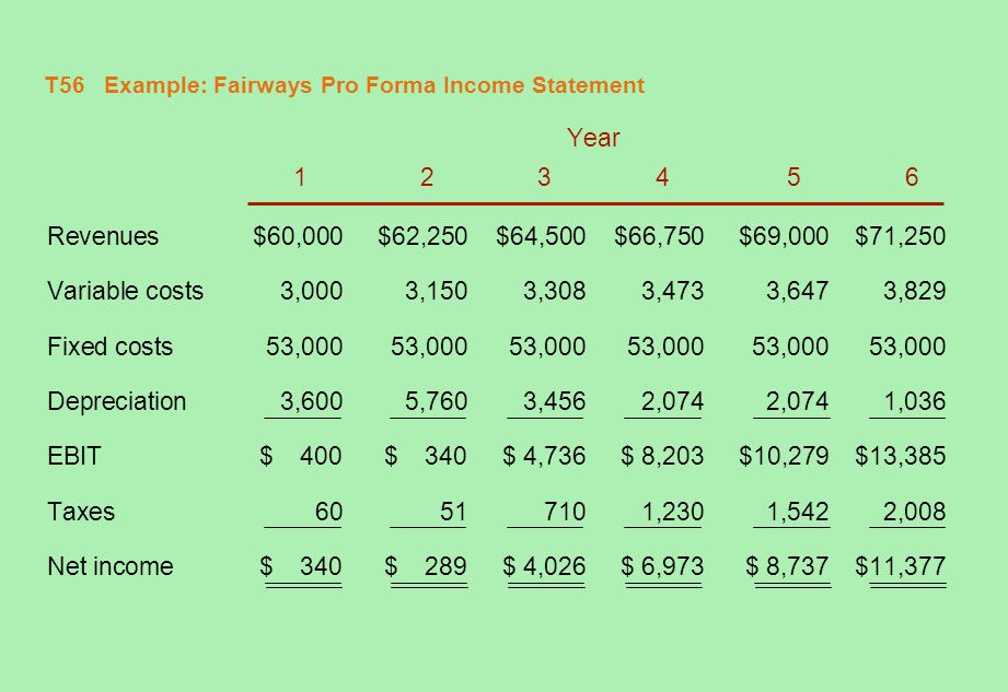 T56 Example: Fairways Pro Forma Income Statement