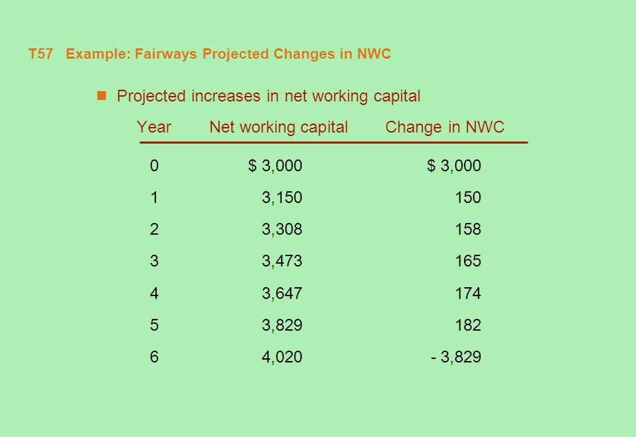 T57 Example: Fairways Projected Changes in NWC