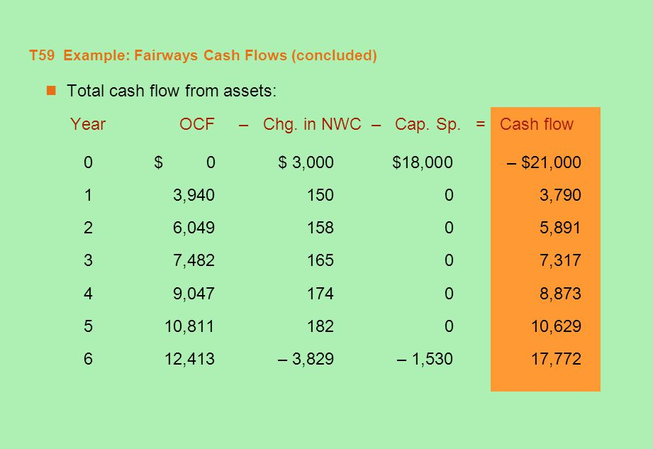 T59 Example: Fairways Cash Flows (concluded)