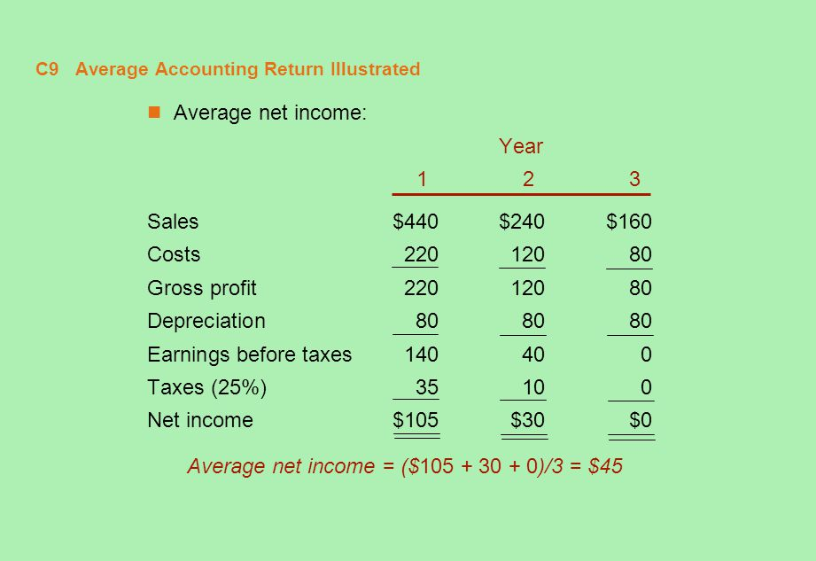 C9 Average Accounting Return Illustrated