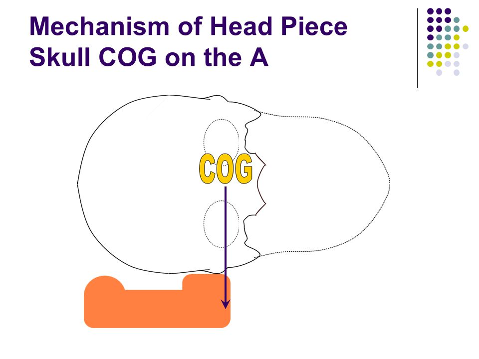 Mechanism of Head Piece Skull COG on the A