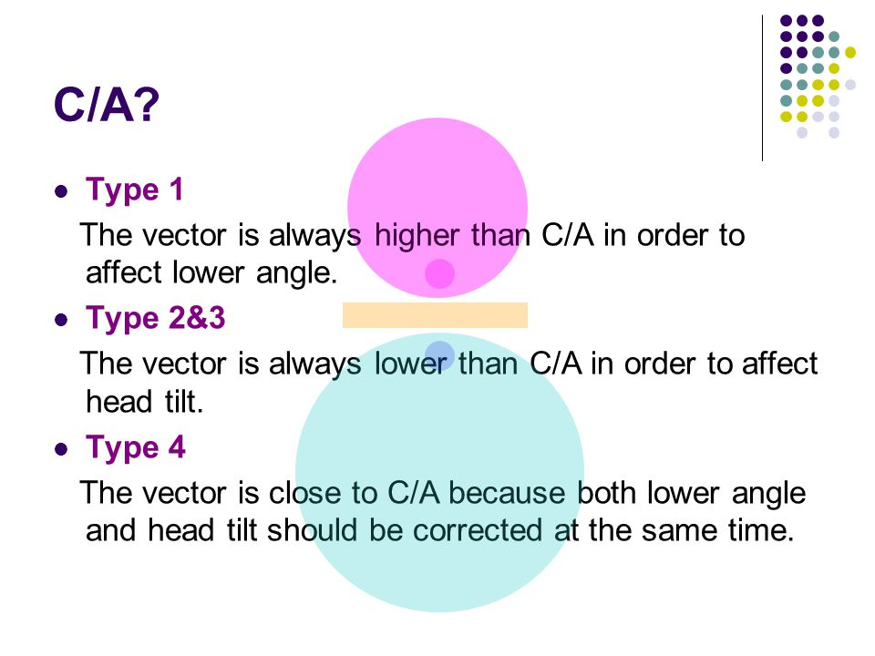 C/A Type 1. The vector is always higher than C/A in order to affect lower angle. Type 2&3.