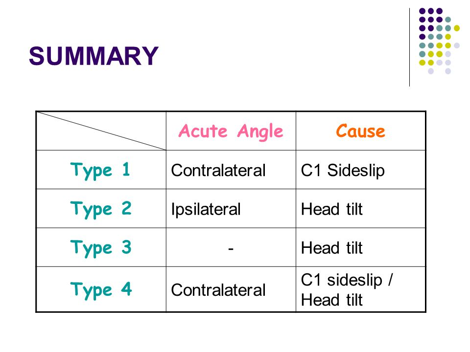 SUMMARY Acute Angle Cause Type 1 Type 2 Type 3 Type 4 Contralateral