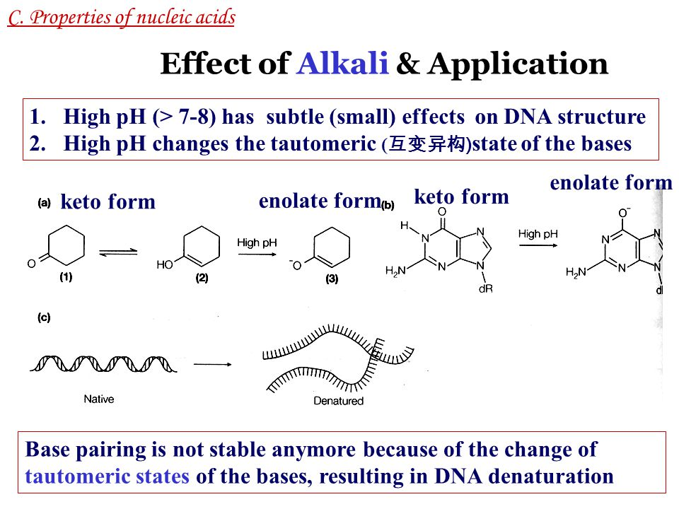 Effect of Alkali & Application