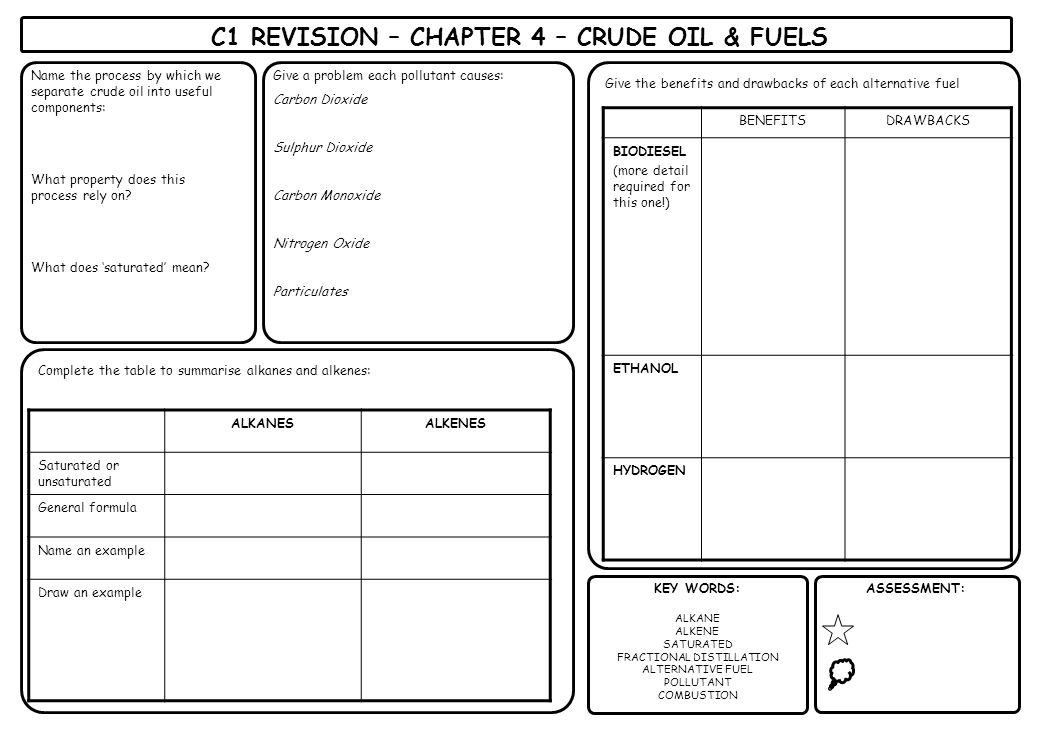 C1 REVISION – CHAPTER 4 – CRUDE OIL & FUELS
