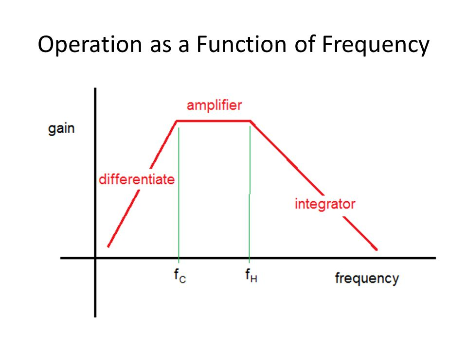 Operation as a Function of Frequency