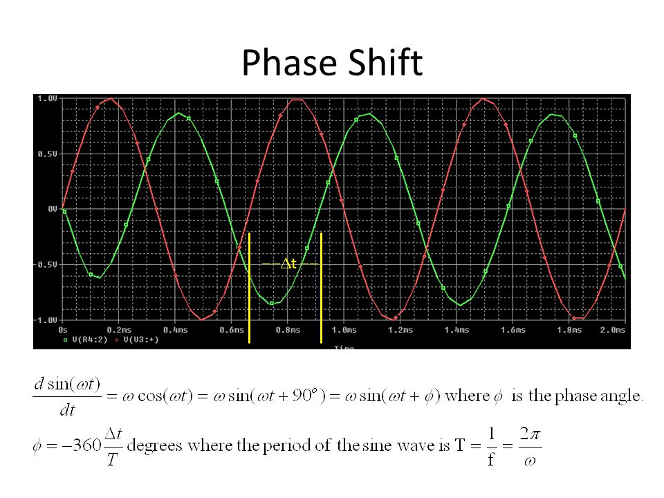 Phase Shift --Dt --
