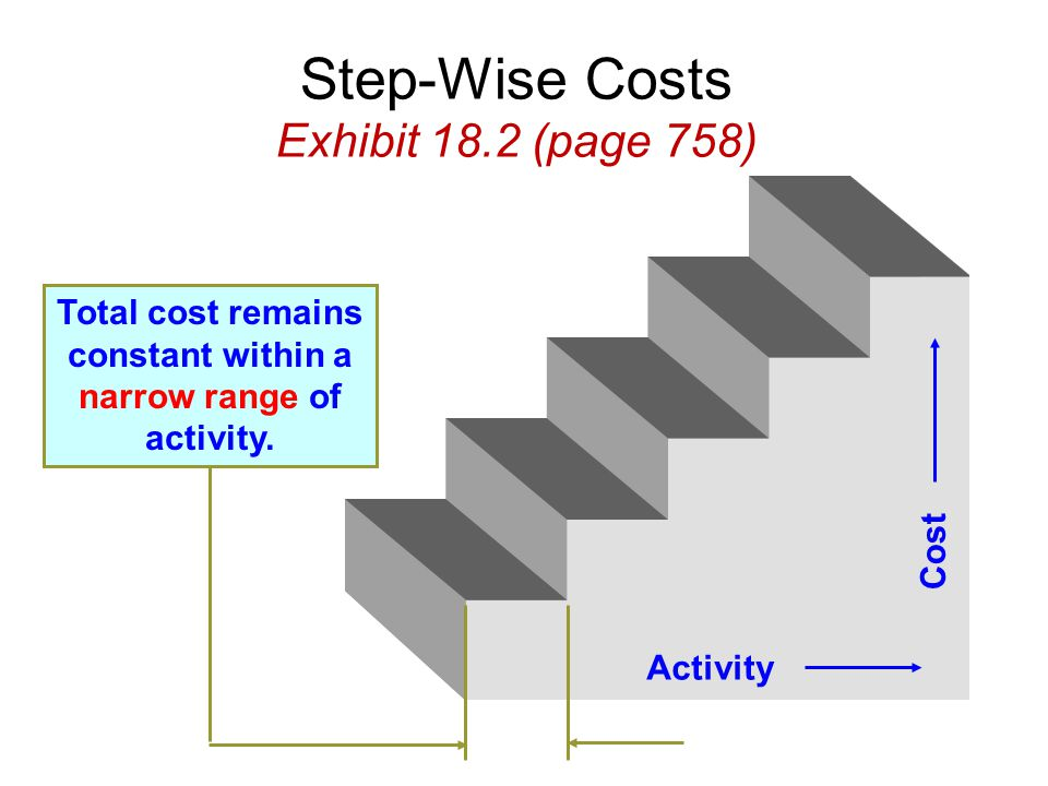 Step-Wise Costs Exhibit 18.2 (page 758)