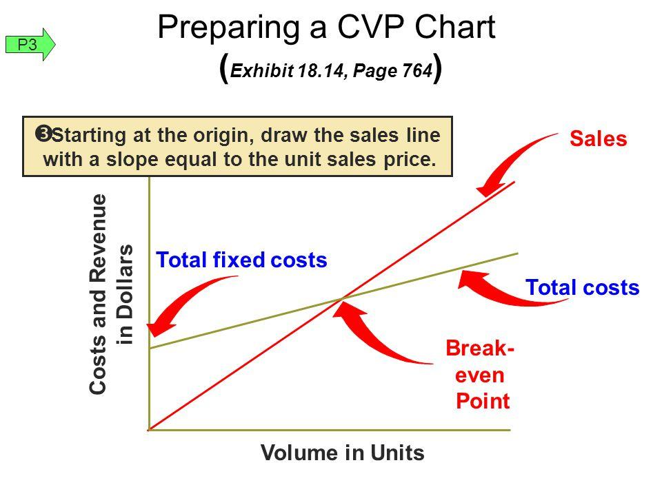 Preparing a CVP Chart (Exhibit 18.14, Page 764)