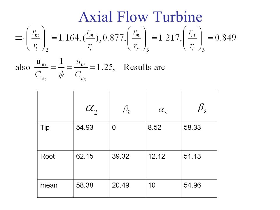 Axial Flow Turbine 58.33 8.52 54.93 Tip 51.13 12.12 39.32 62.15 Root