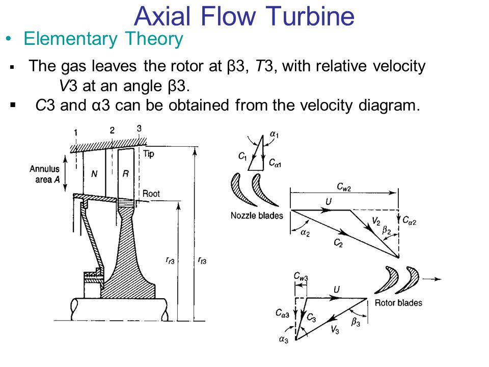 Axial Flow Turbine Elementary Theory