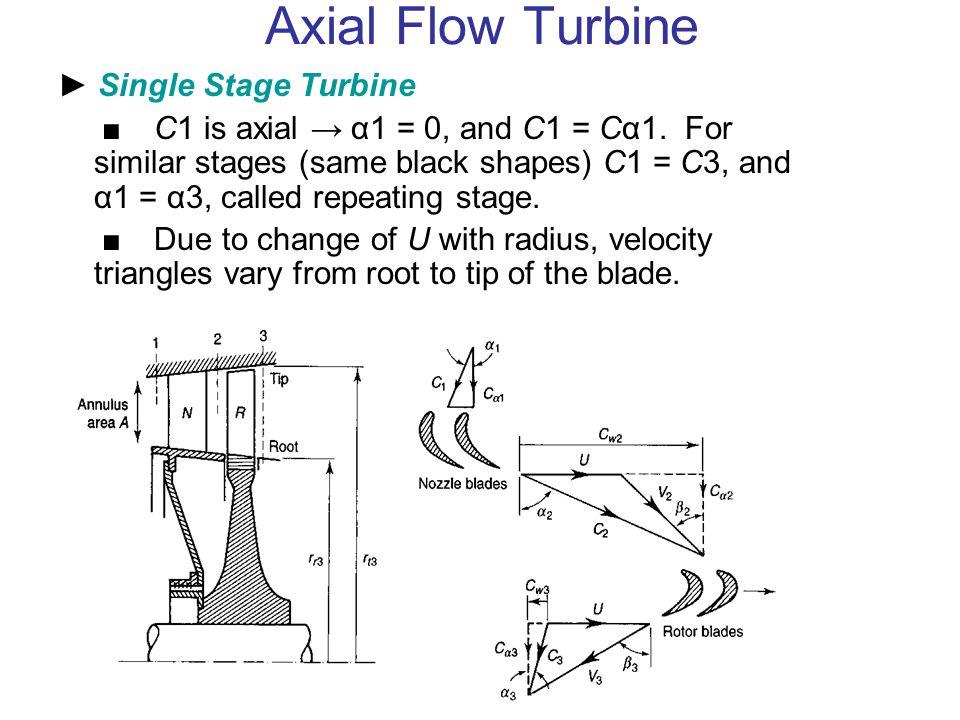 Axial Flow Turbine ► Single Stage Turbine