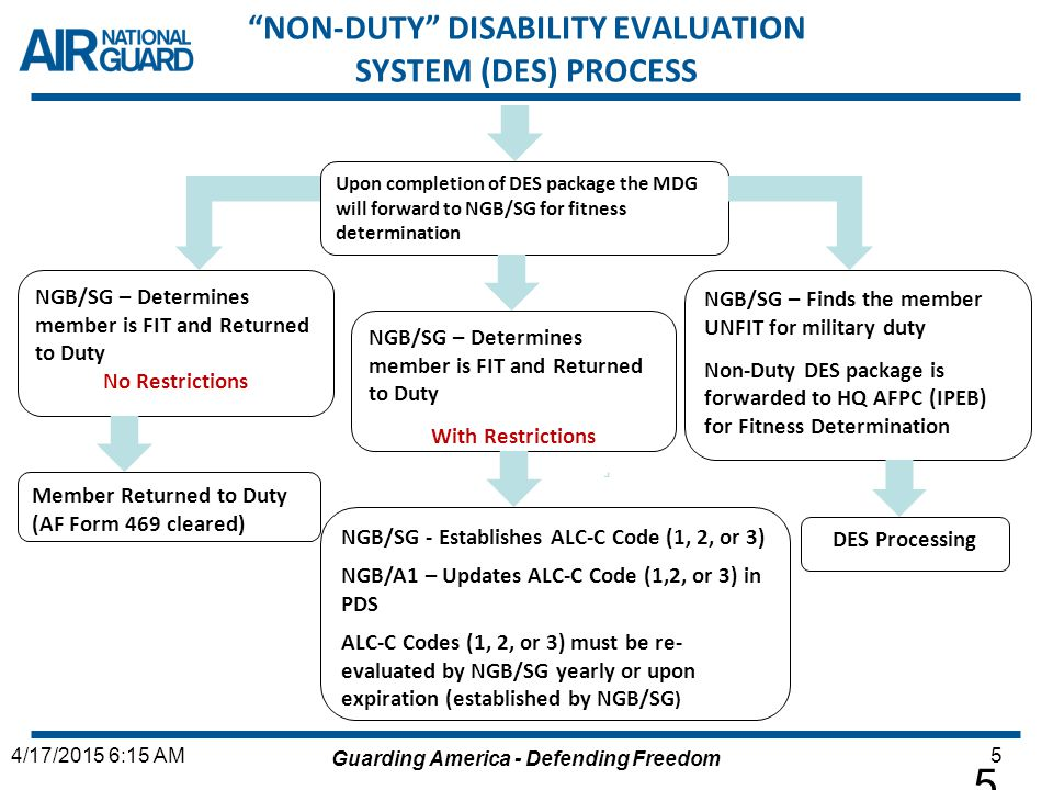 NON-DUTY DISABILITY EVALUATION SYSTEM (DES) PROCESS