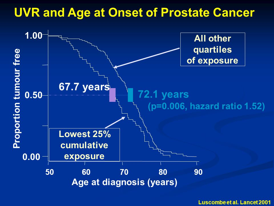 UVR and Age at Onset of Prostate Cancer