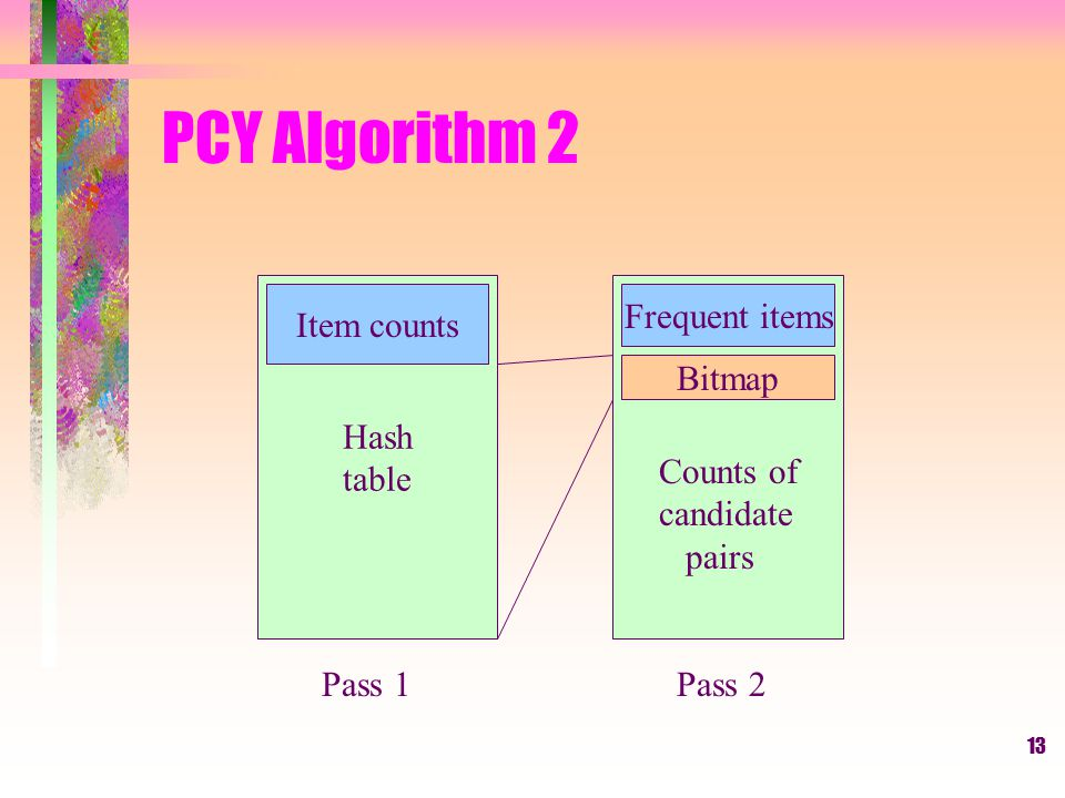 PCY Algorithm 2 Hash table Item counts Frequent items Bitmap Counts of