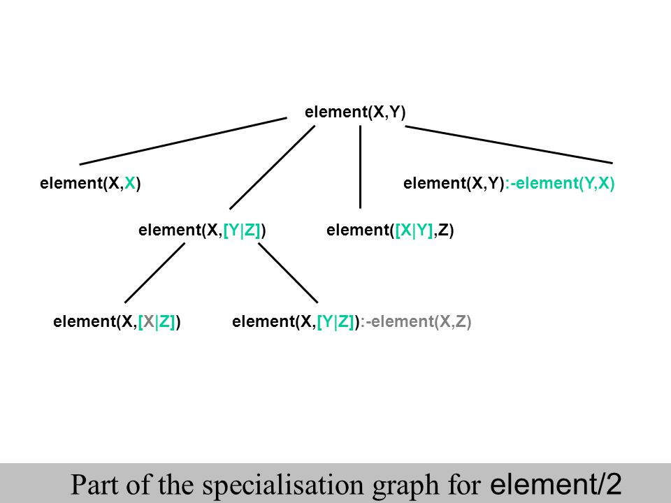 Part of the specialisation graph for element/2
