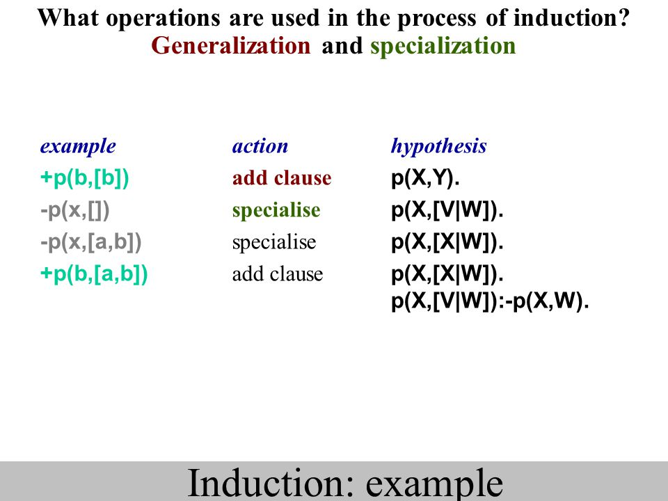 What operations are used in the process of induction