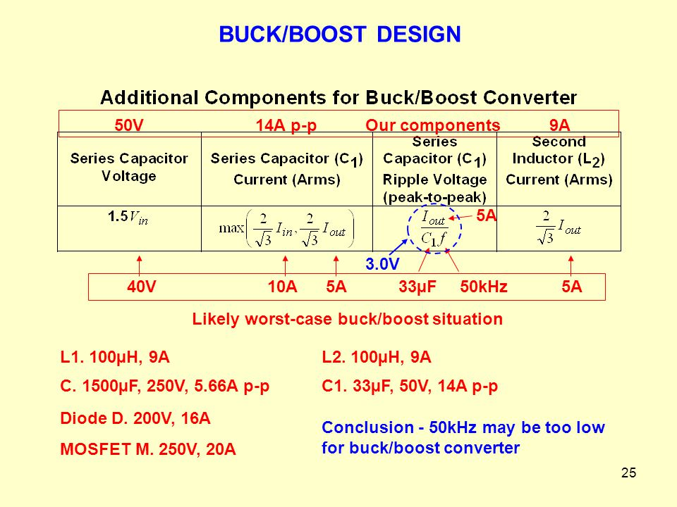 Likely worst-case buck/boost situation