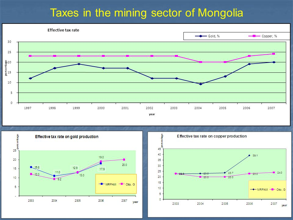 Taxes in the mining sector of Mongolia