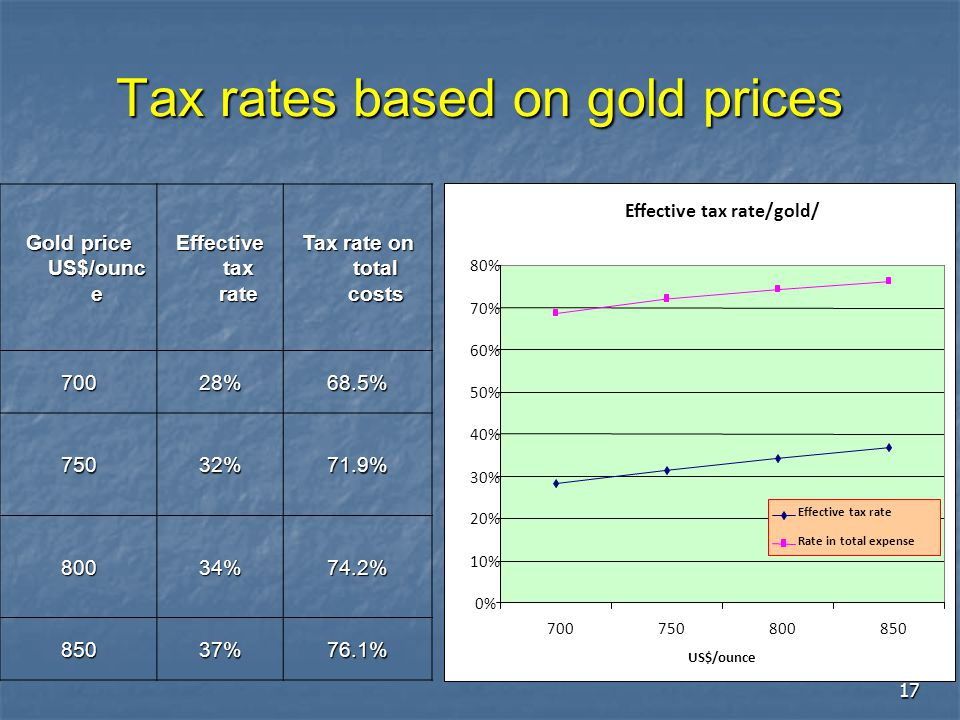 Tax rates based on gold prices