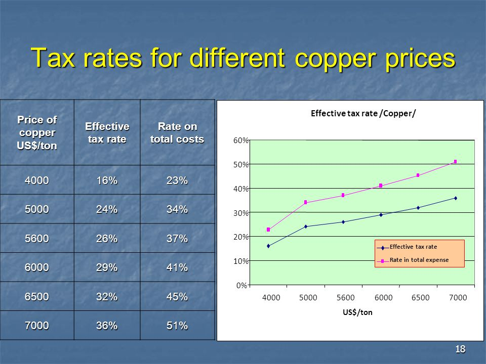 Tax rates for different copper prices