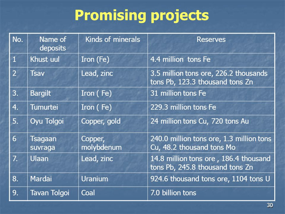 Promising projects No. Name of deposits Kinds of minerals Reserves 1