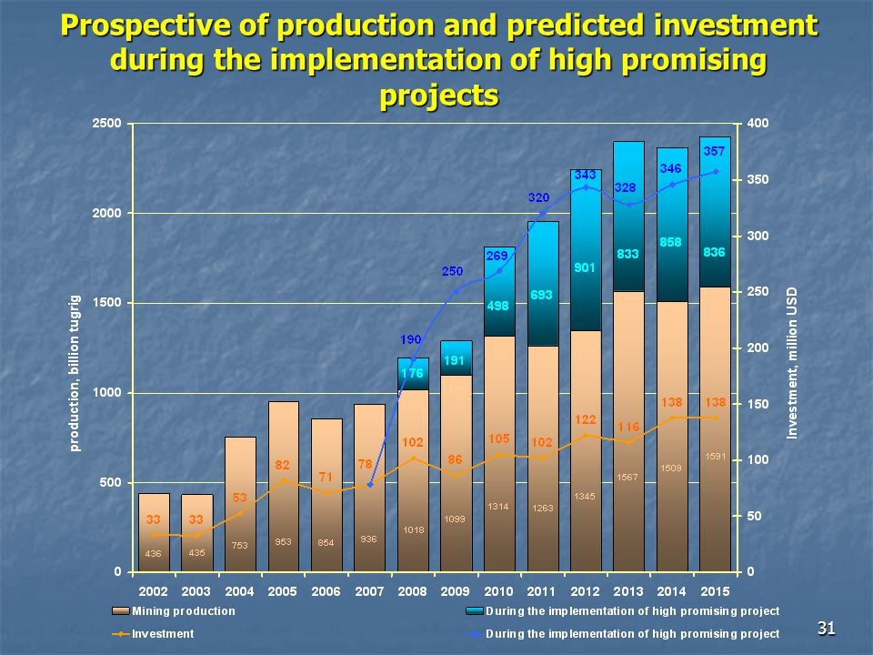 Prospective of production and predicted investment during the implementation of high promising projects