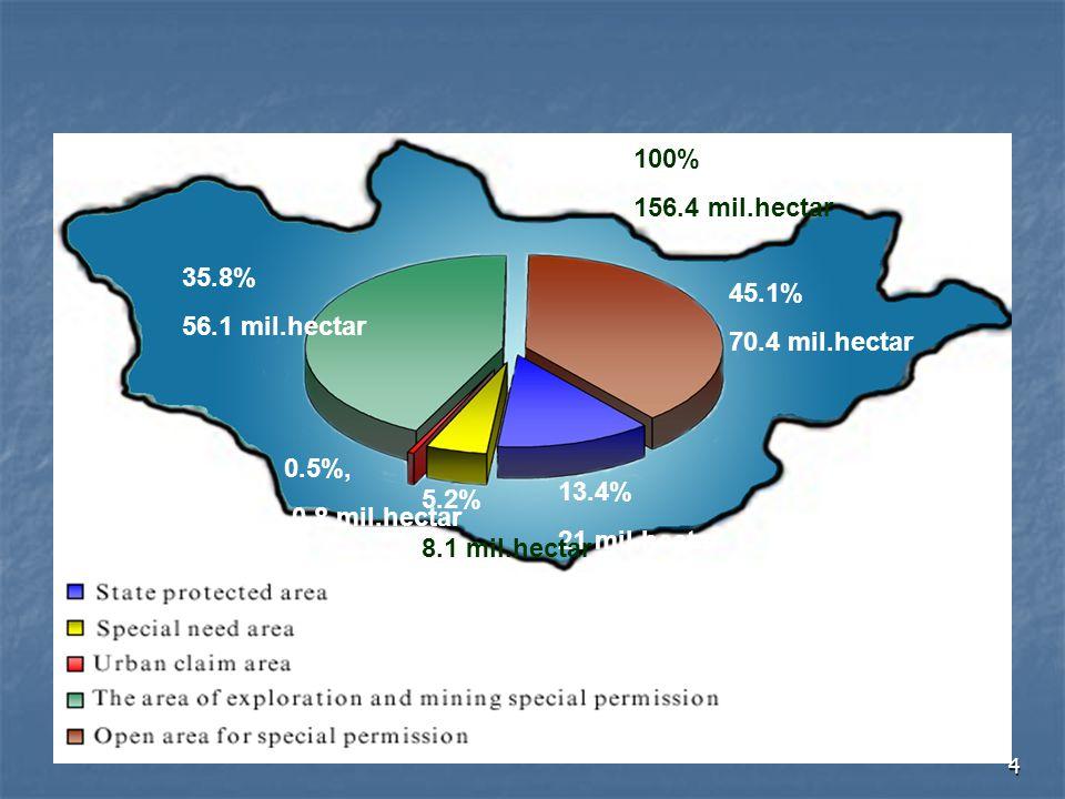 35.8% 56.1 mil.hectar. 45.1% 70.4 mil.hectar. 13.4% 21 mil.hectar. 5.2% 8.1 mil.hectar. 0.5%,