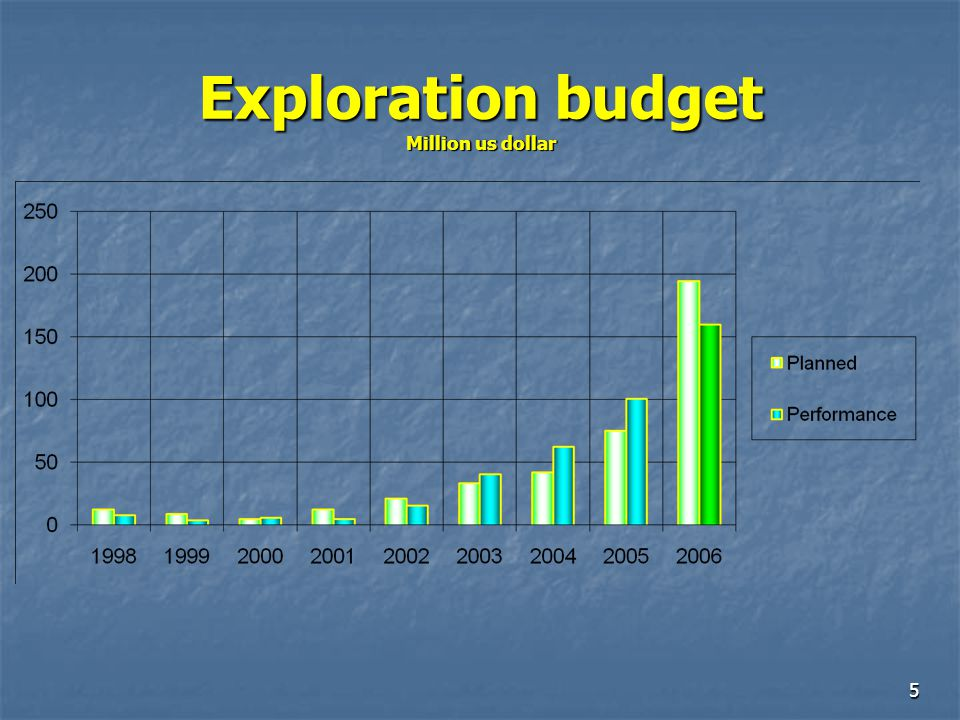 Exploration budget Million us dollar