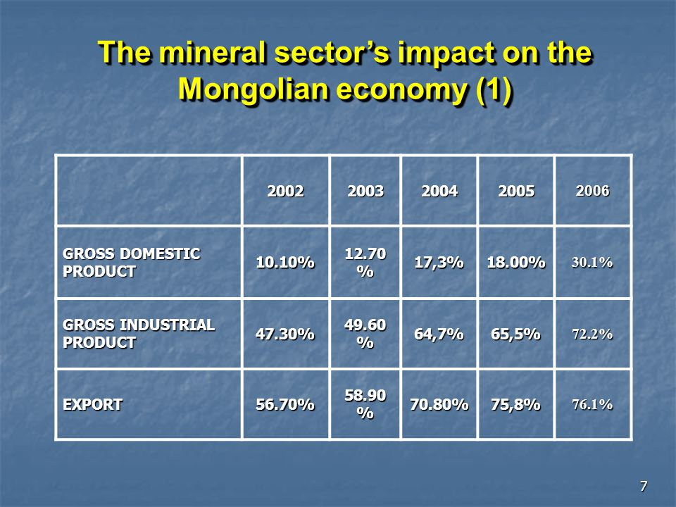 The mineral sector's impact on the Mongolian economy (1)