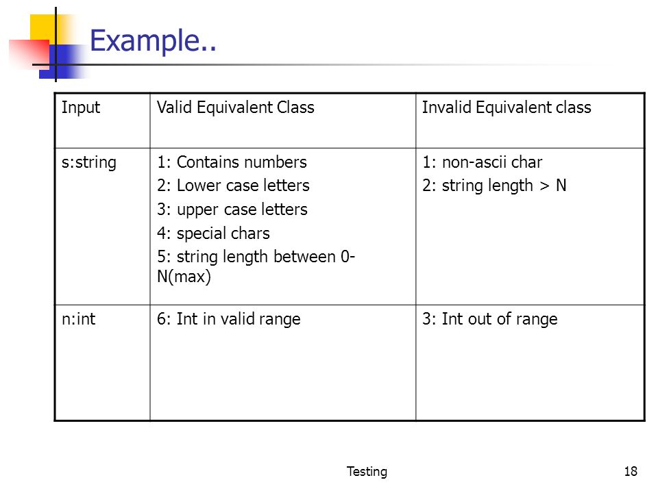 Example.. Input Valid Equivalent Class Invalid Equivalent class