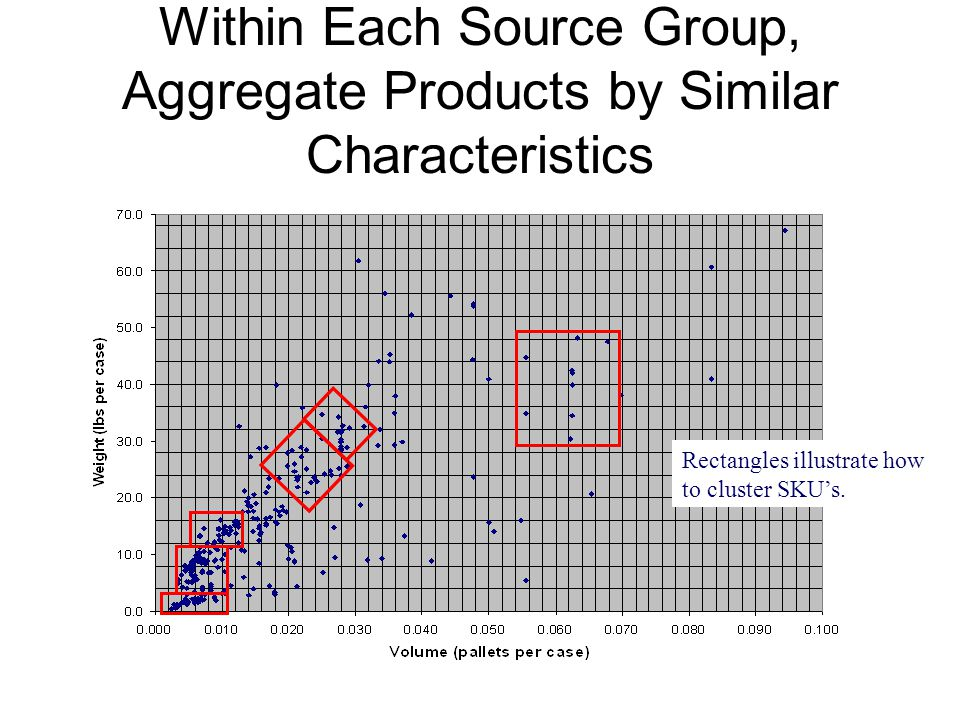 Within Each Source Group, Aggregate Products by Similar Characteristics