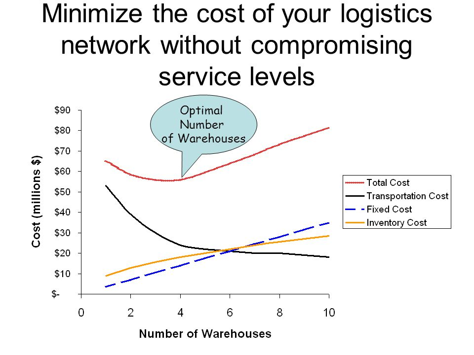 Minimize the cost of your logistics network without compromising service levels
