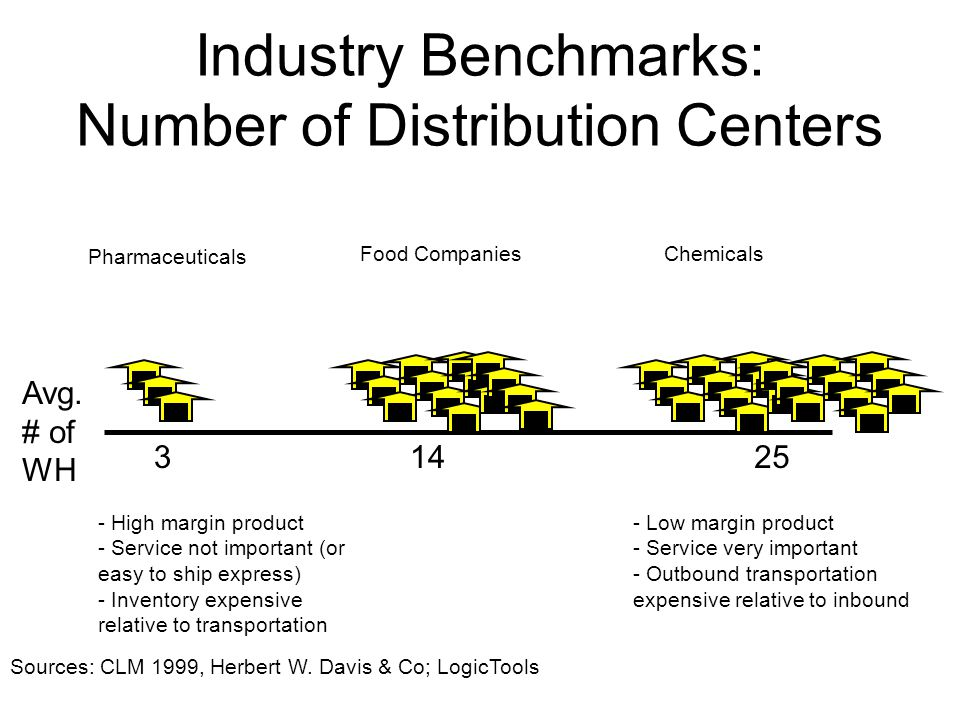 Industry Benchmarks: Number of Distribution Centers