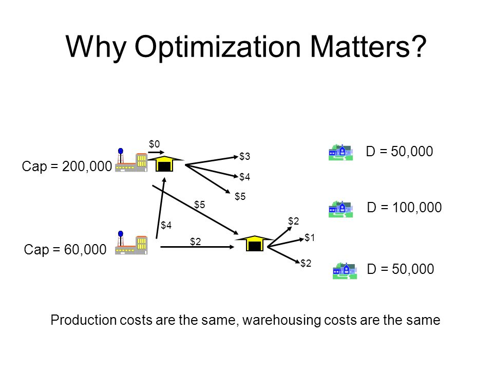 Why Optimization Matters
