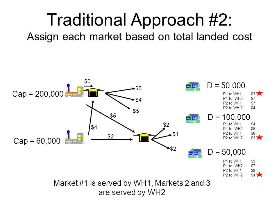 Traditional Approach #2: Assign each market based on total landed cost