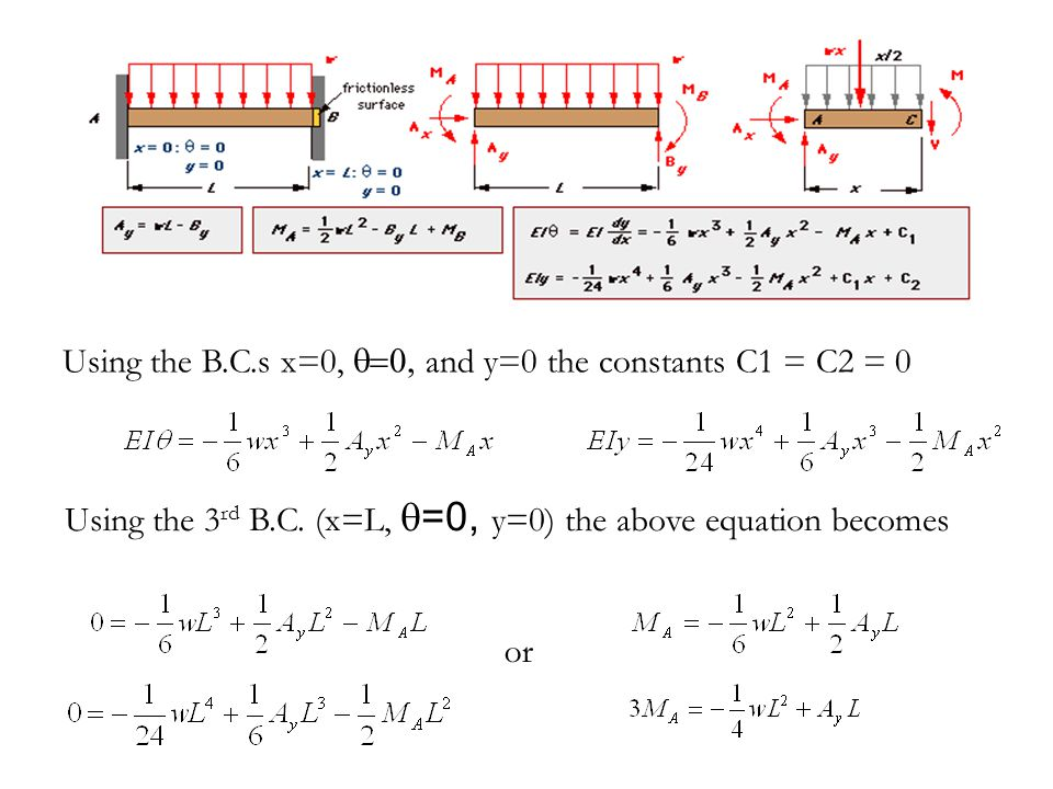 Using the B.C.s x=0, q=0, and y=0 the constants C1 = C2 = 0
