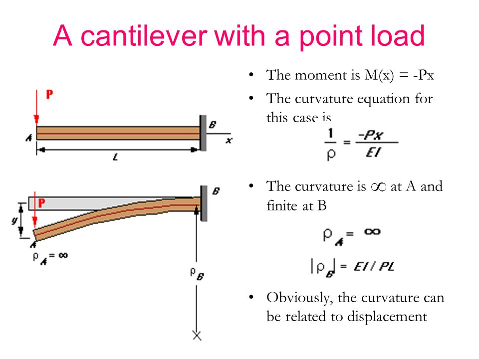 A cantilever with a point load