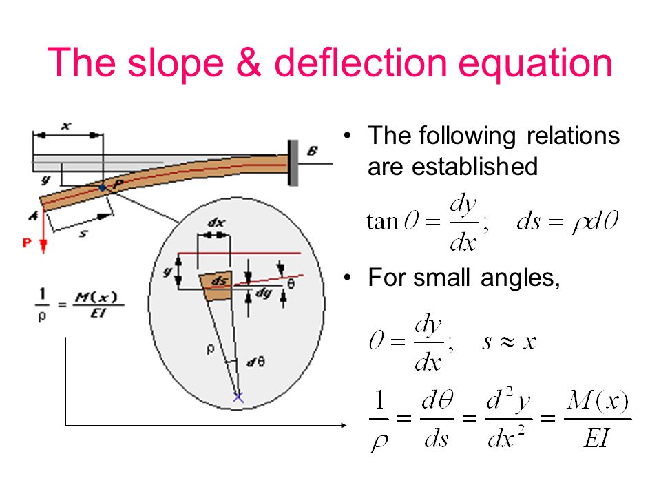 The slope & deflection equation