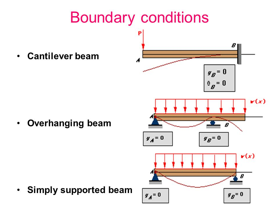 Boundary conditions Cantilever beam Overhanging beam
