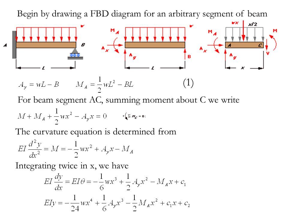 (1) Begin by drawing a FBD diagram for an arbitrary segment of beam