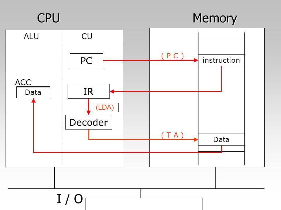 CPU Memory I / O PC IR Decoder ALU CU ACC ( P C ) instruction Data