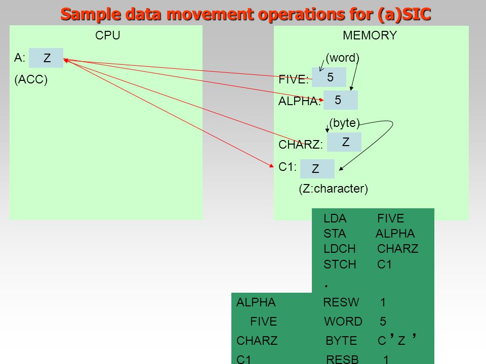 Sample data movement operations for (a)SIC