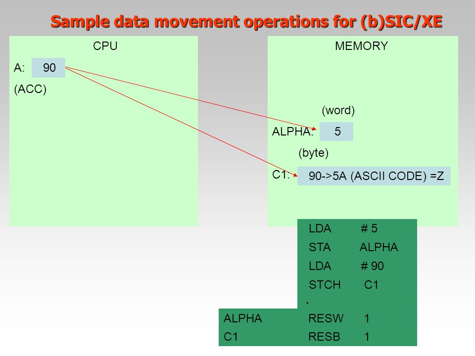Sample data movement operations for (b)SIC/XE