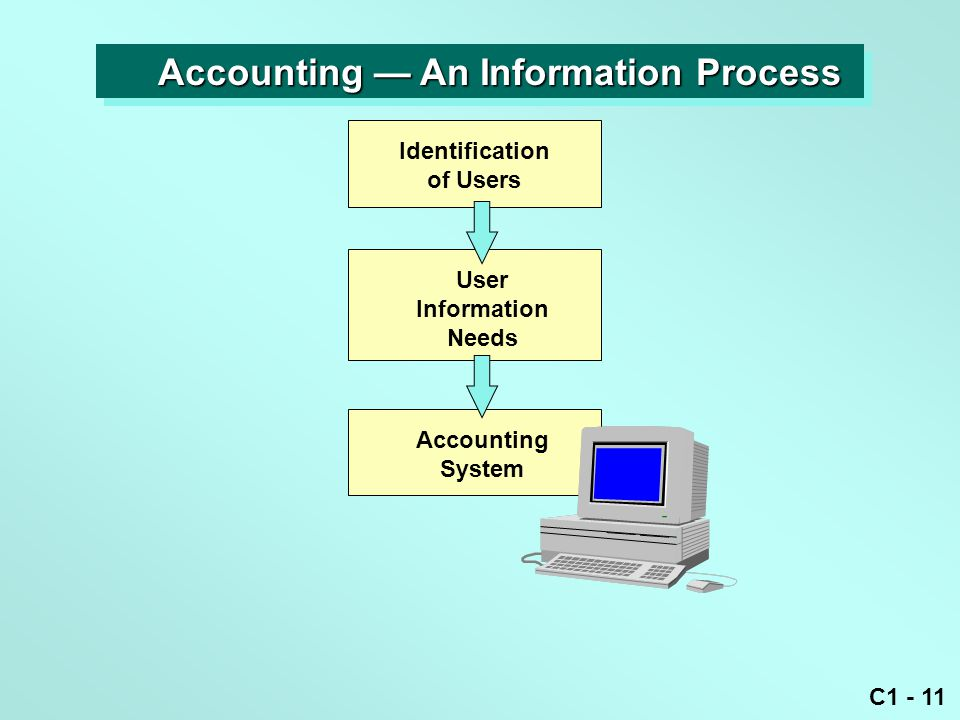 Accounting — An Information Process
