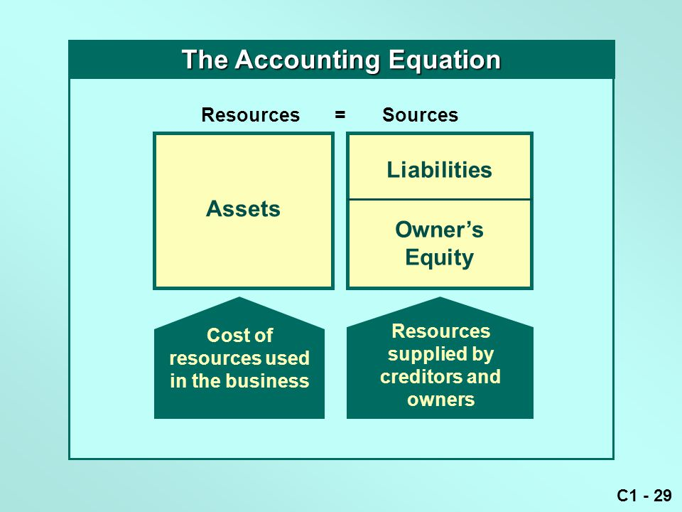 The Accounting Equation Resources supplied by creditors and owners